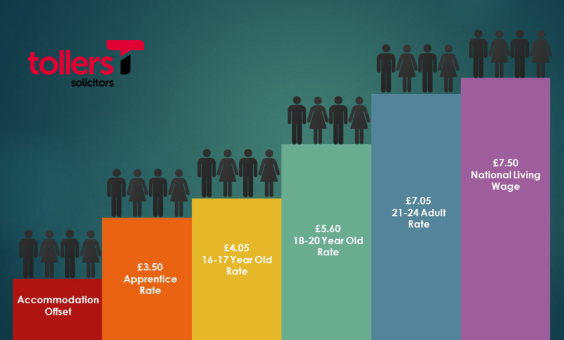 The National Minimum Wage Are You Compliant